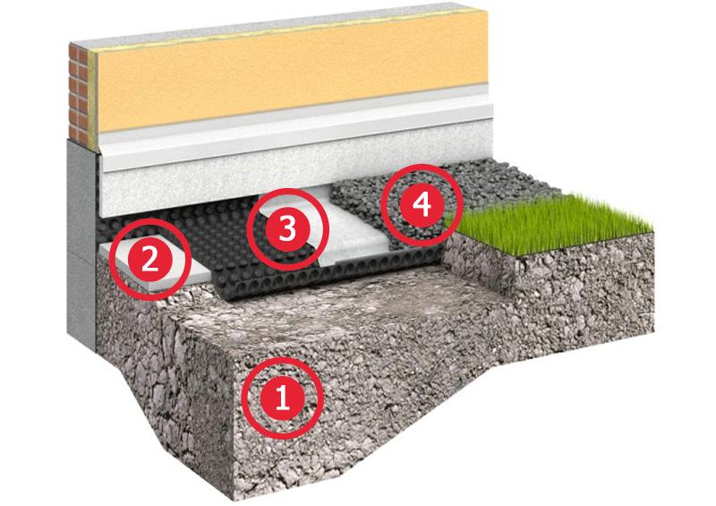 Гидроизоляция отмостки технониколь бетоноконтакт киев